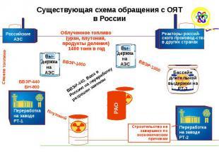 Существующая схема обращения с ОЯТ в России