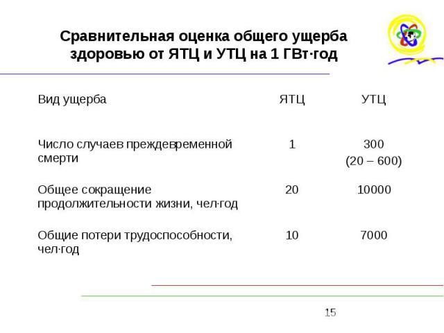 Сравнительная оценка общего ущерба здоровью от ЯТЦ и УТЦ на 1 ГВт·год