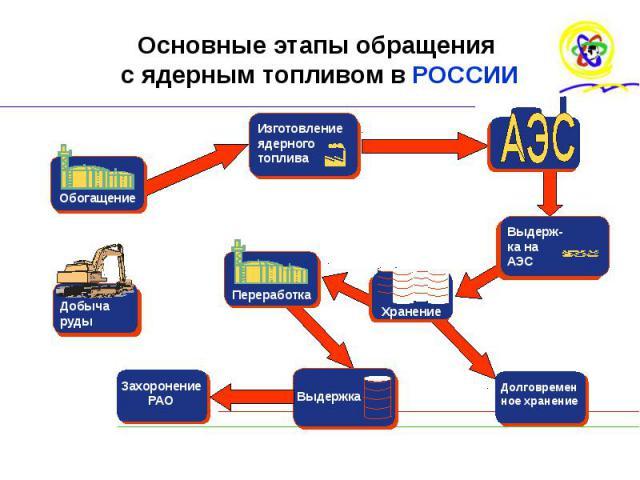 Основные этапы обращения с ядерным топливом в РОССИИ