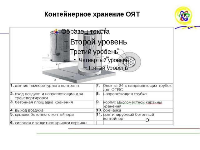 Контейнерное хранение ОЯТ
