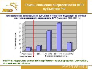 Темпы снижения энергоемкости ВРП субъектов РФ Количественное распределение субъе