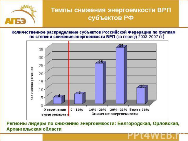Темпы снижения энергоемкости ВРП субъектов РФ Количественное распределение субъектов Российской Федерации по группам по степени снижения энергоемкости ВРП (за период 2003-2007 гг.)