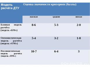 Рейтинговая оценка значимости критериев для различных моделей расчёта диверсионн