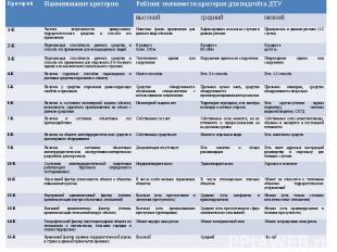 Общие рекомендации по ранжированию критериев ТУ