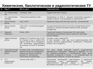 Химические, биологические и радиологические ТУ