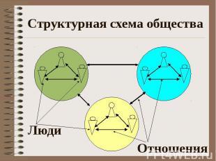 Структурная схема общества