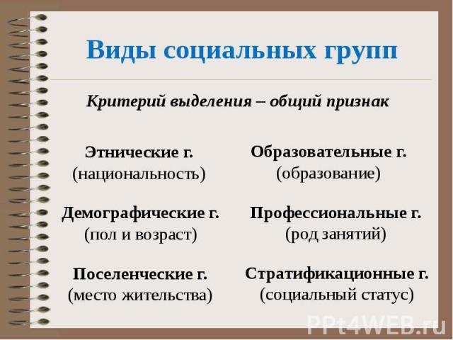 Виды социальных групп