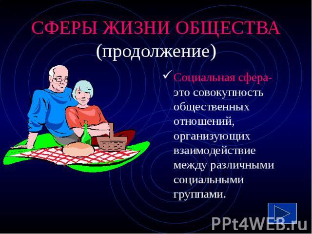 СФЕРЫ ЖИЗНИ ОБЩЕСТВА (продолжение) Социальная сфера- это совокупность общественных отношений, организующих взаимодействие между различными социальными группами.