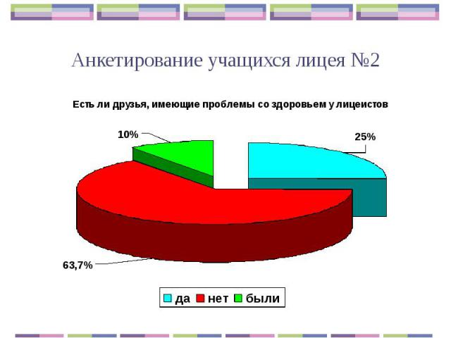 Анкетирование учащихся лицея №2