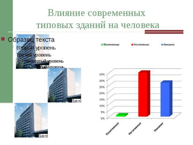 Влияние современных типовых зданий на человека