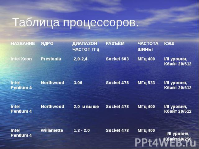 Таблица процессоров.