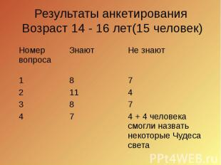 Результаты анкетирования Возраст 14 - 16 лет(15 человек)