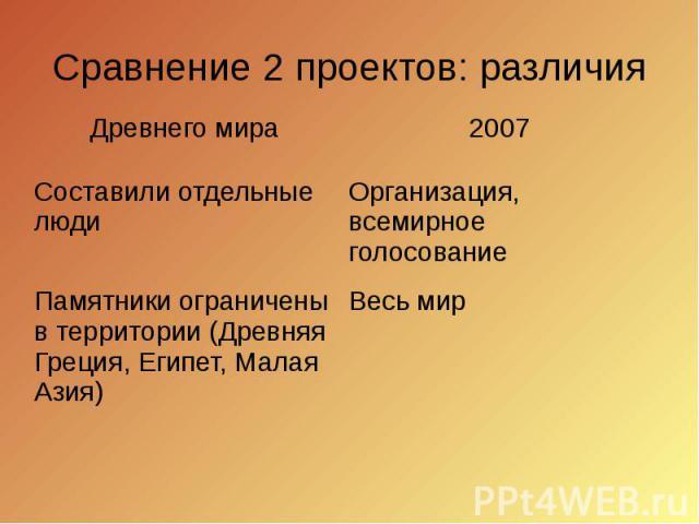 Сравнение 2 проектов: различия