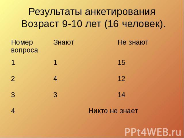Результаты анкетирования Возраст 9-10 лет (16 человек).