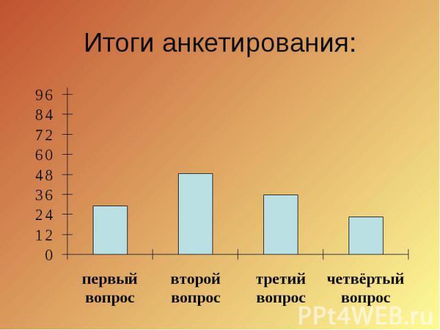 Итоги анкетирования: