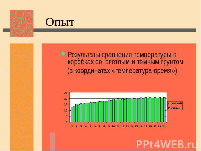 Опыт Результаты сравнения температуры в коробках со светлым и темным грунтом (в координатах «температура-время»)