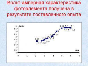 Вольт-амперная характеристика фотоэлемента получена в результате поставленного о