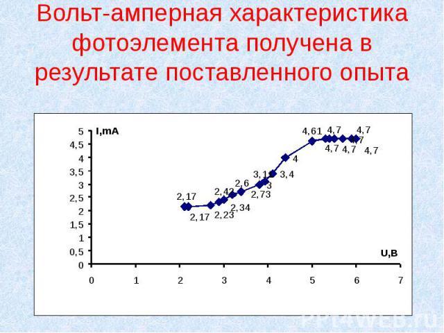 Вольт-амперная характеристика фотоэлемента получена в результате поставленного опыта