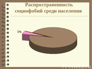 Распространенность социофобий среди населения