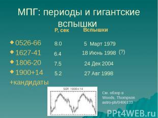 МПГ: периоды и гигантские вспышки 0526-66 1627-41 1806-20 1900+14 +кандидаты