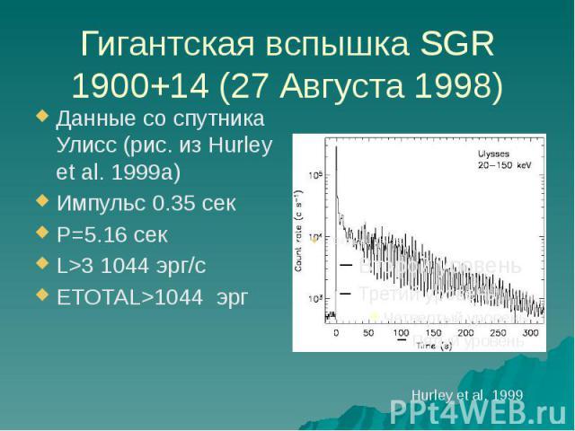 Гигантская вспышка SGR 1900+14 (27 Августа 1998) Данные со спутника Улисс (рис. из Hurley et al. 1999a) Импульс 0.35 сек P=5.16 сек L>3 1044 эрг/с ETOTAL>1044 эрг