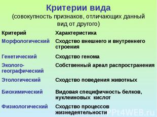 Критерии вида (совокупность признаков, отличающих данный вид от другого)