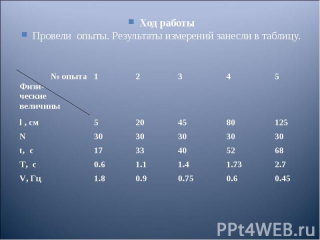 Ход работы Ход работы Провели опыты. Результаты измерений занесли в таблицу.