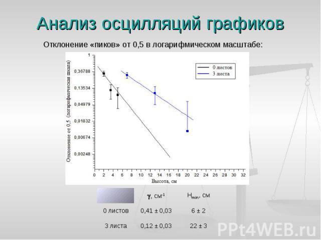 Отклонение «пиков» от 0,5 в логарифмическом масштабе: Отклонение «пиков» от 0,5 в логарифмическом масштабе: