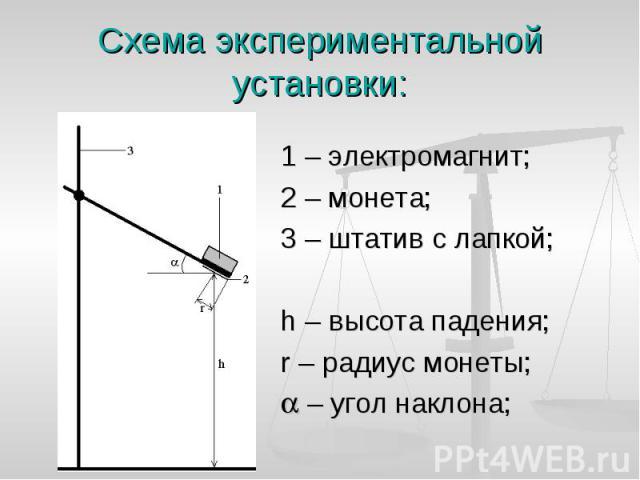 1 – электромагнит; 1 – электромагнит; 2 – монета; 3 – штатив с лапкой; h – высота падения; r – радиус монеты; – угол наклона;