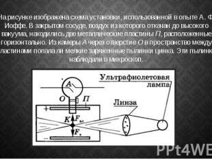 На рисунке изображена схема установки, использованной в опыте А. Ф. Иоффе. В зак