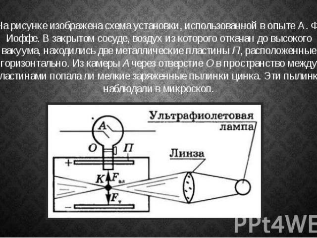 На рисунке изображена схема установки, использованной в опыте А. Ф. Иоффе. В закрытом сосуде, воздух из которого откачан до высокого вакуума, находились две металлические пластиныП, расположенные горизонтально. Из камерыАчерез отве…
