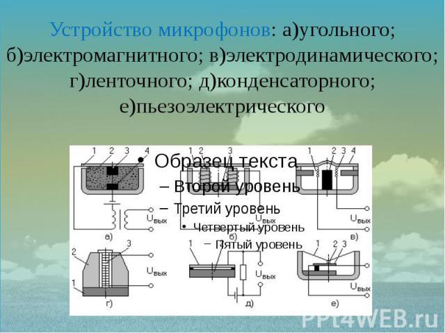 Устройство микрофонов: а)угольного; б)электромагнитного; в)электродинамического; г)ленточного; д)конденсаторного; е)пьезоэлектрического