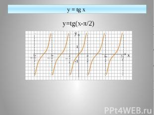y = tg x y=tg(x-π/2)
