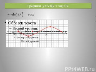 Графики y=A·f(k·x+m)+B.