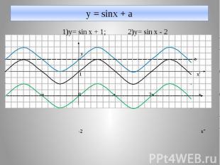 у = sinx + a 1)y= sin x + 1; 2)y= sin x - 2 y 1 x' -π 0 π 2π x -2 x''