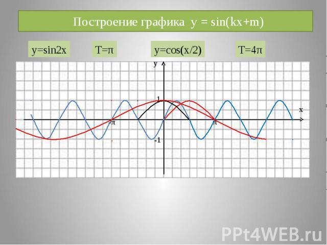 Построение графика y = sin(kx+m)