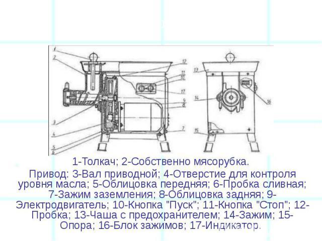 """1-Толкач; 2-Собственно мясорубка. 1-Толкач; 2-Собственно мясорубка. Привод: 3-Вал приводной; 4-Отверстие для контроля уровня масла; 5-Облицовка передняя; 6-Пробка сливная; 7-Зажим заземления; 8-Облицовка задняя; 9-Электродвигатель; 10-Кнопка """"П…"""