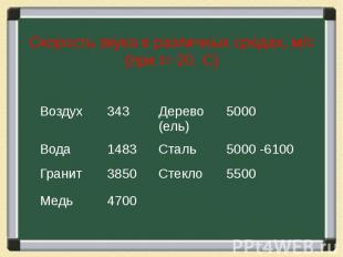 Скорость звука в различных средах, м/с (при t= 20 С)