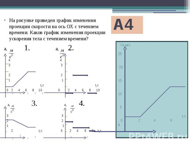 А4 Vx,м/с 25 20 15 10 5 t,с 0 2 4 6 8