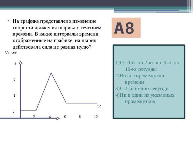 А8 1)От 0-й по 2-ю и с 6-й по 10-ю секунды 2)Во все промежутки времени 3)С 2-й по 6-ю секунды 4)Ни в один из указанных промежутков