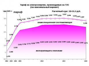 Тариф на электроэнергию, производимую на ТЭС (газ-максимальный вариант)
