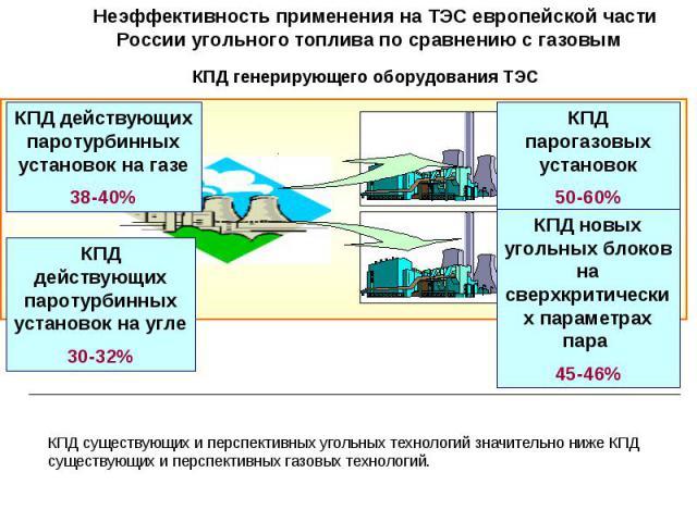 КПД генерирующего оборудования ТЭС