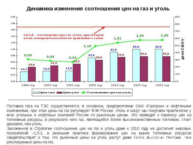 Динамика изменения соотношения цен на газ и уголь