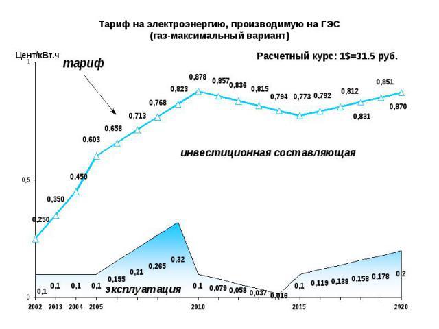 Тариф на электроэнергию, производимую на ГЭС (газ-максимальный вариант)