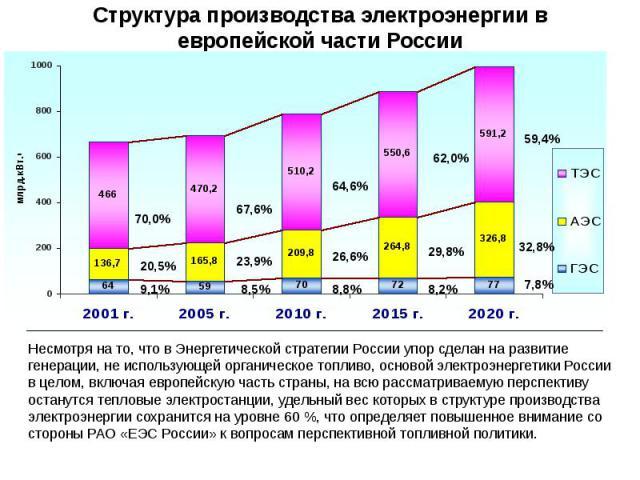 Структура производства электроэнергии в европейской части России