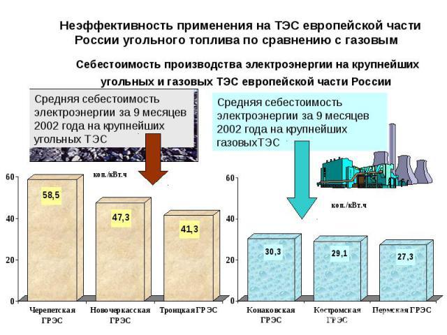 Себестоимость производства электроэнергии на крупнейших угольных и газовых ТЭС европейской части России