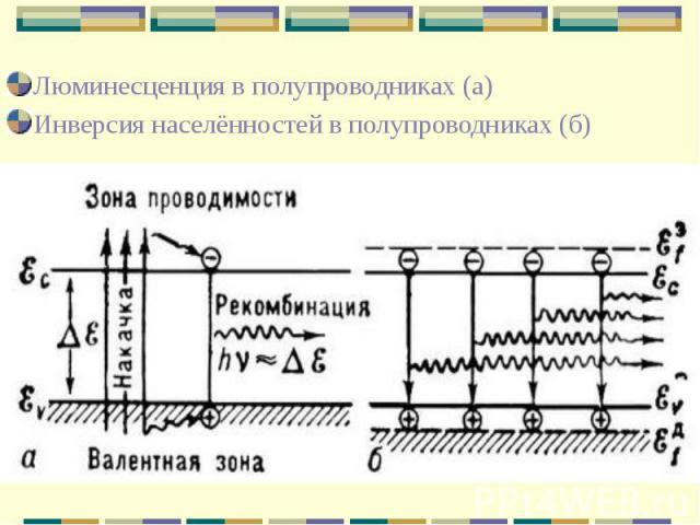 Люминесценция в полупроводниках (а) Люминесценция в полупроводниках (а) Инверсия населённостей в полупроводниках (б)