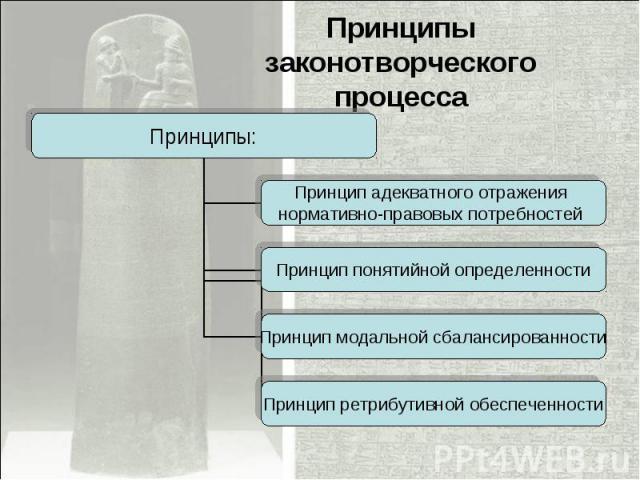 Принципы законотворческого процесса