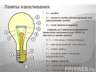 Лампы накаливания 1— колба; 2— полость колбы (безвоздушная или напол