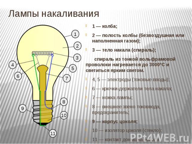 Лампы накаливания 1— колба; 2— полость колбы (безвоздушная или наполненная газом); 3— тело накала (спираль); спираль из тонкой вольфрамовой проволоки нагревается до 3000ºС и светиться ярким светом. 4, 5— электроды (токовые вв…
